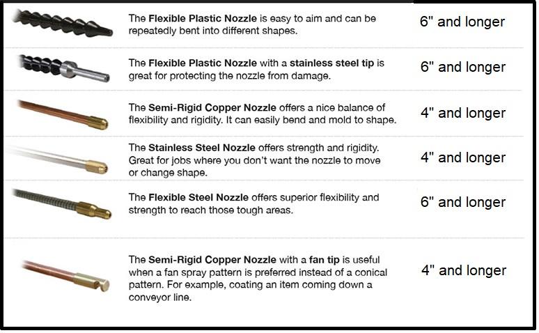 nozzletypes